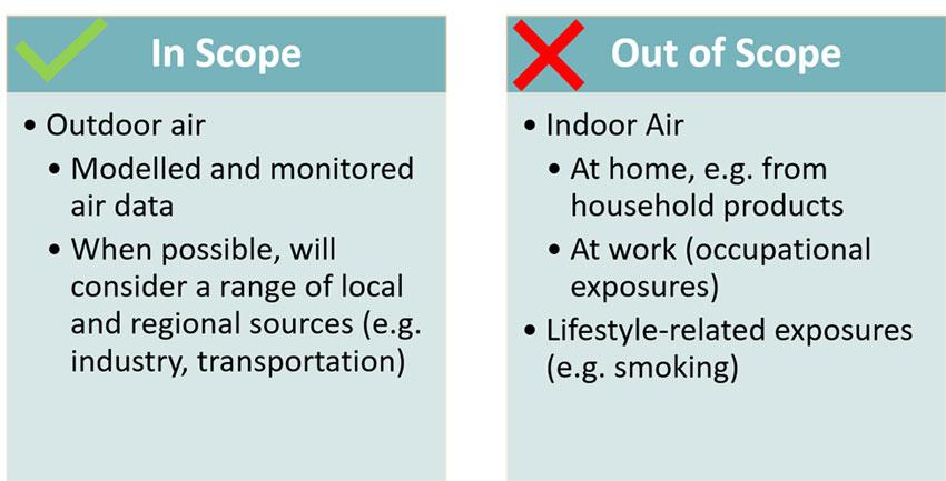 SAEHP Air Exposure Review Scope